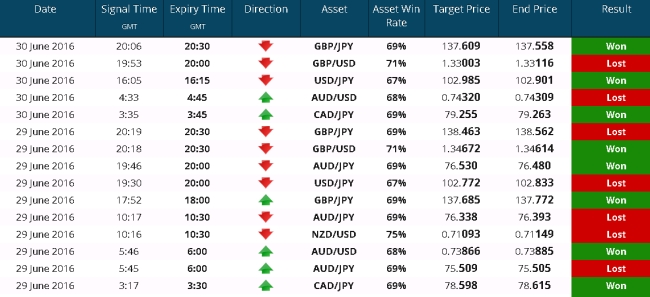 Binary Options Signals You Wish You Knew One Year Ago 3